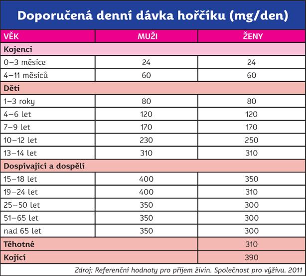 Doporučená denní dávka hořčíku (mg/den)