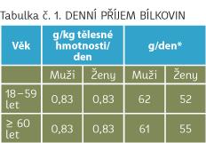 Denní příjem bílkovin